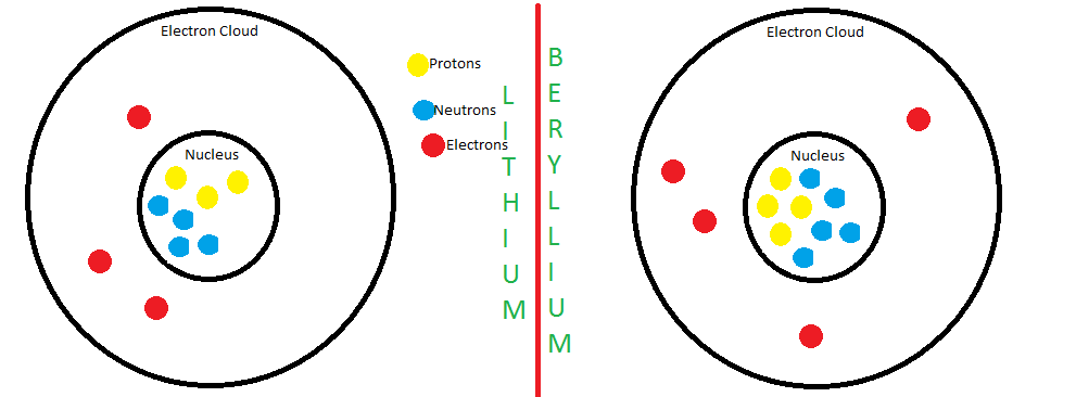 how to draw science protons and neutrons transfer