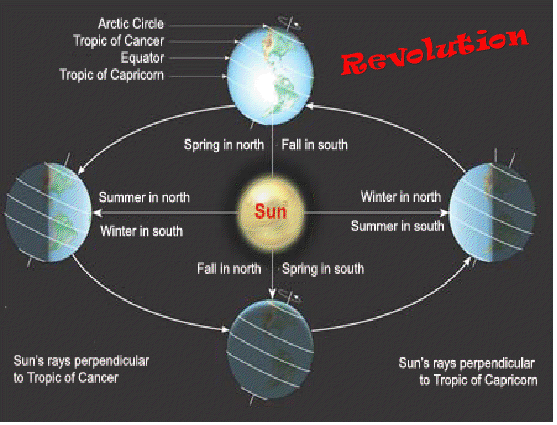 Earth rotation and revolution pdf995